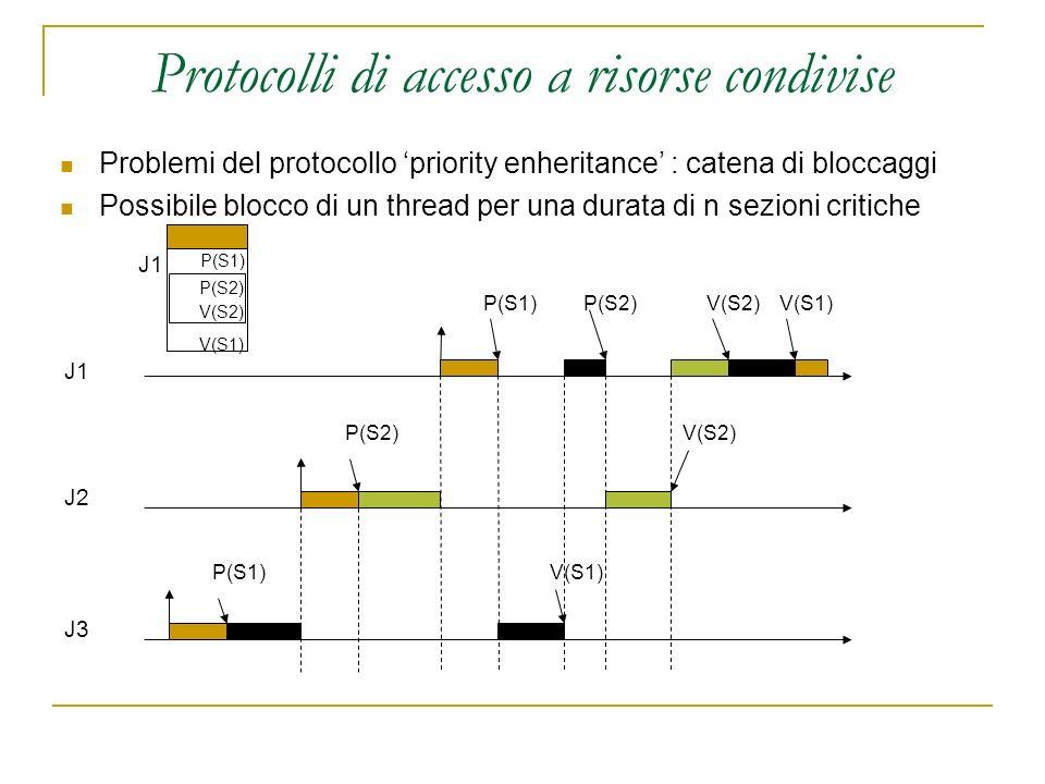 Protocolli di accesso a risorse condivise Problemi del protocollo priority enheritance : catena di bloccaggi Possibile blocco di un thread per una dur