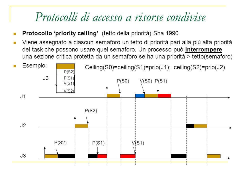 Protocolli di accesso a risorse condivise Protocollo priority ceiling (tetto della priorità) Sha 1990 Viene assegnato a ciascun semaforo un tetto di p