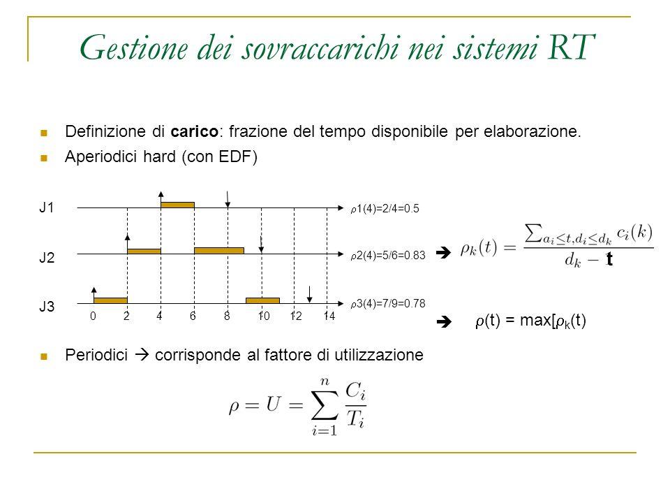 Gestione dei sovraccarichi nei sistemi RT Definizione di carico: frazione del tempo disponibile per elaborazione. Aperiodici hard (con EDF) Periodici