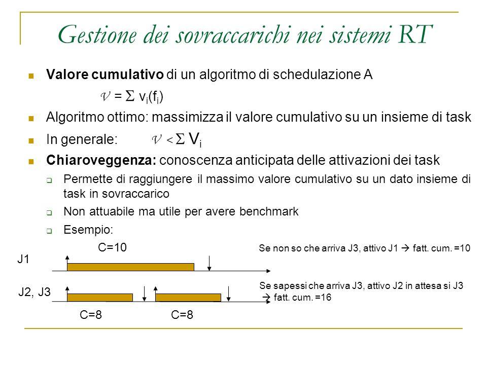 Gestione dei sovraccarichi nei sistemi RT Valore cumulativo di un algoritmo di schedulazione A V = v i (f i ) Algoritmo ottimo: massimizza il valore c