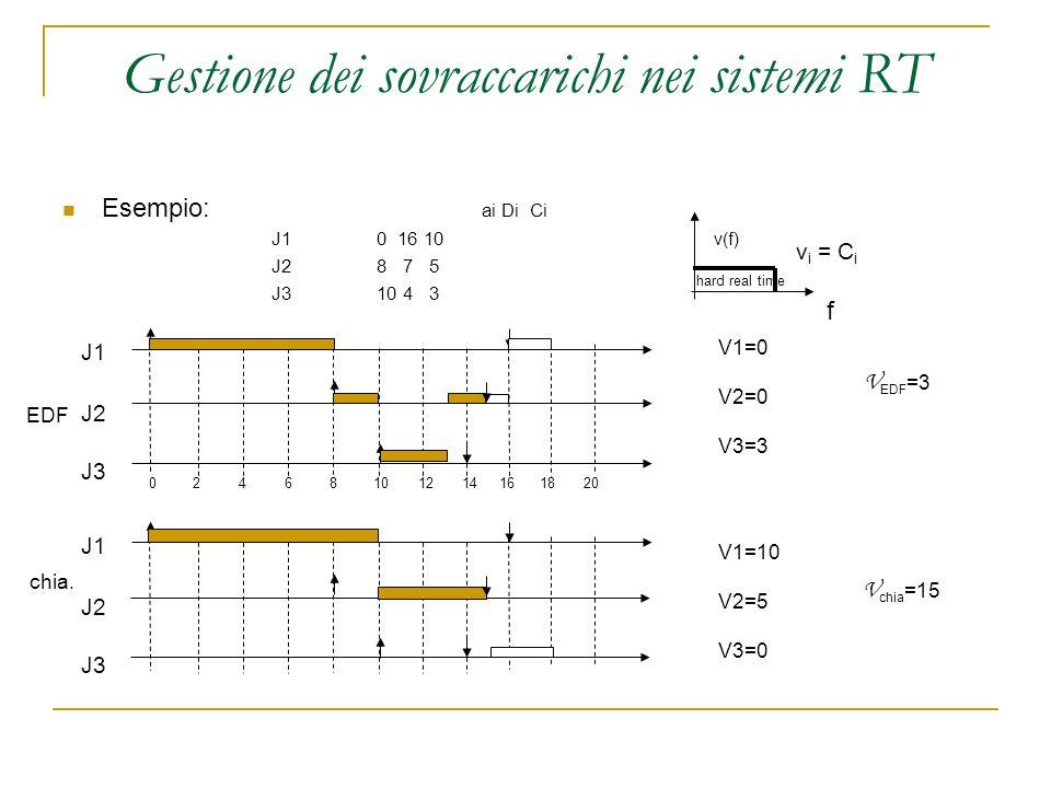 Gestione dei sovraccarichi nei sistemi RT Esempio: ai Di Ci J10 16 10 J28 7 5 J310 4 3 v i = C i J1 J2 J3 J1 J2 J3 04682101214161820 EDF chia. v(f) ha