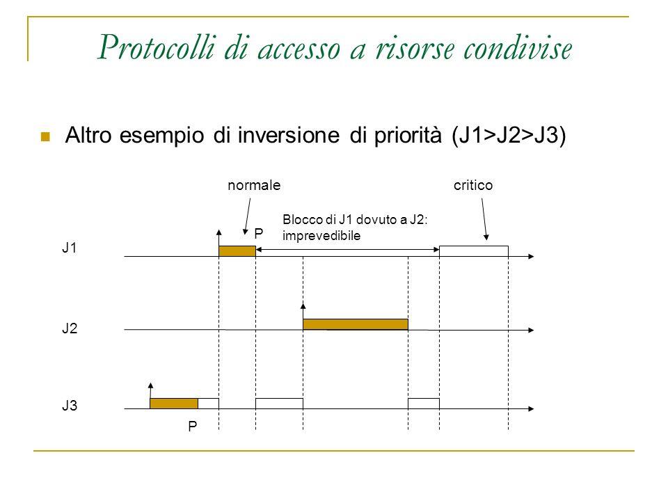 Protocolli di accesso a risorse condivise Altro esempio di inversione di priorità (J1>J2>J3) J1 J2 J3 normalecritico P P Blocco di J1 dovuto a J2: imp