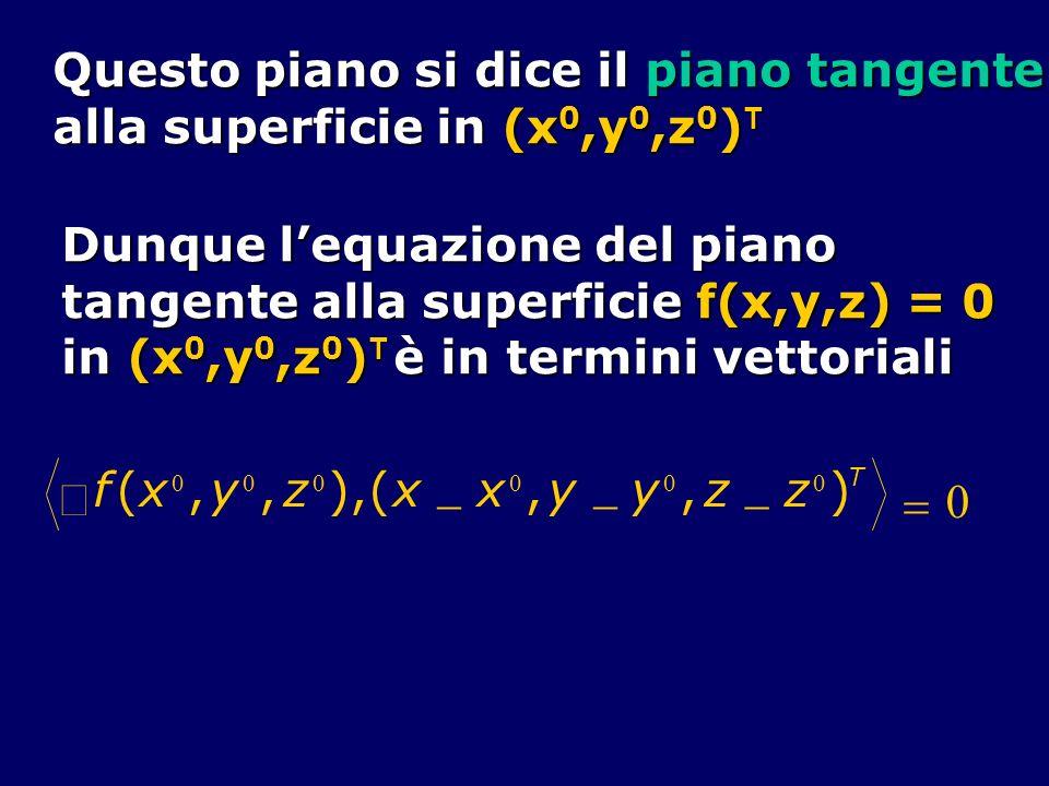 Questo piano si dice il piano tangente alla superficie in (x 0,y 0,z 0 ) T Dunque lequazione del piano tangente alla superficie f(x,y,z) = 0 in (x 0,y