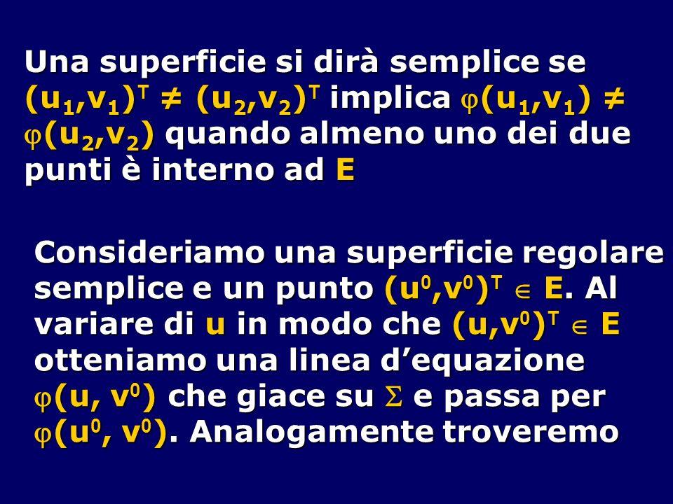 Una superficie si dirà semplice se (u 1,v 1 ) T (u 2,v 2 ) T implica (u 1,v 1 ) (u 1,v 1 ) T (u 2,v 2 ) T implica (u 1,v 1 ) (u 2,v 2 ) quando almeno