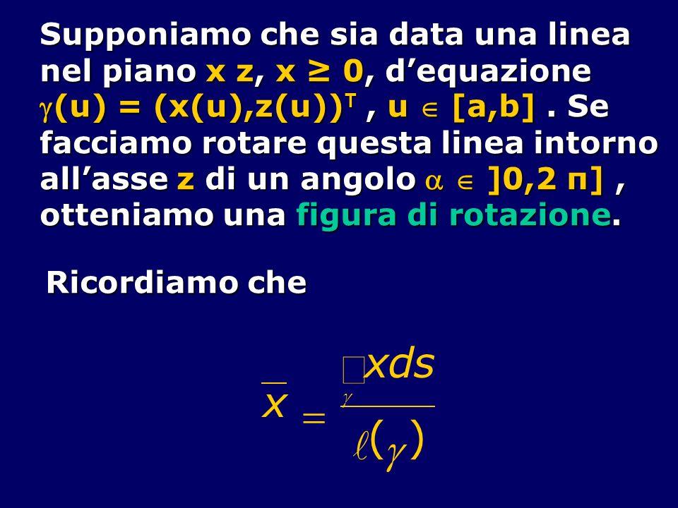 Supponiamo che sia data una linea nel piano x z, x 0, dequazione (u) = (x(u),z(u)) T, u [a,b]. Se(u) = (x(u),z(u)) T, u [a,b]. Se facciamo rotare ques