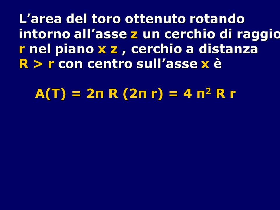 Larea del toro ottenuto rotando intorno allasse z un cerchio di raggio r nel piano x z, cerchio a distanza R > r con centro sullasse x è A(T) = 2π R (