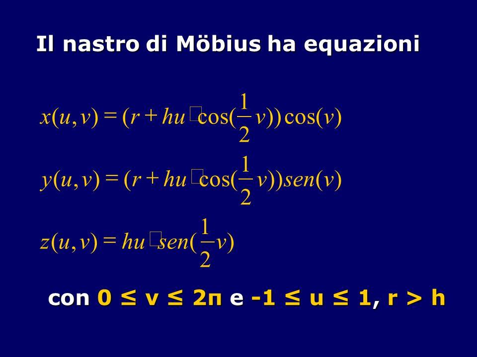 Il nastro di Möbius ha equazioni con 0 v 2π e -1 u 1, r > h ) 2 1 (),( )()) 2 1 cos((),( ) )) 2 1 cos((),( vsenhuvuz vsenvhurvuy vv rvux