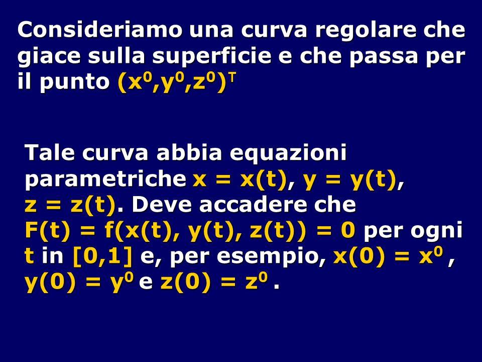 Poiché necessariamente F(t) = 0, è, in particolare, F(0) = 0; ma F(0) = <grad f(x(0),y(0),z(0)), (x(0),y(0),z(0)) T > = 0 Dunque ogni vettore tangente alla superficie e passante per (x 0,y 0,z 0 ) T è ortogonale a grad f(x 0,y 0,z 0 ) Ma i vettori ortogonale a un assegnato vettore di R 3 stanno tutti su uno stesso piano.