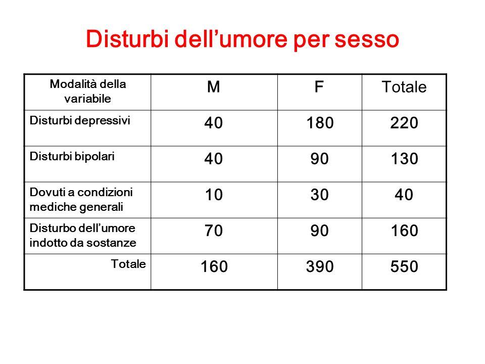 Disturbi dellumore per sesso Modalità della variabile MFTotale Disturbi depressivi 40180220 Disturbi bipolari 4090130 Dovuti a condizioni mediche generali 103040 Disturbo dellumore indotto da sostanze 7090160 Totale 160390550