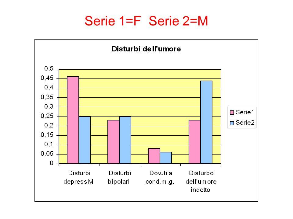 Serie 1=F Serie 2=M
