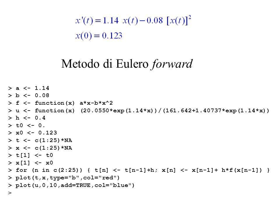 Metodo di Eulero in avanti, o forward (standard) (derivata = quoziente di Newton destro): per il futuro (valore iniziale assegnato) essendo Variante: Metodo di Eulero indietro, o backward (derivata = quoziente di Newton sinistro): per il passato