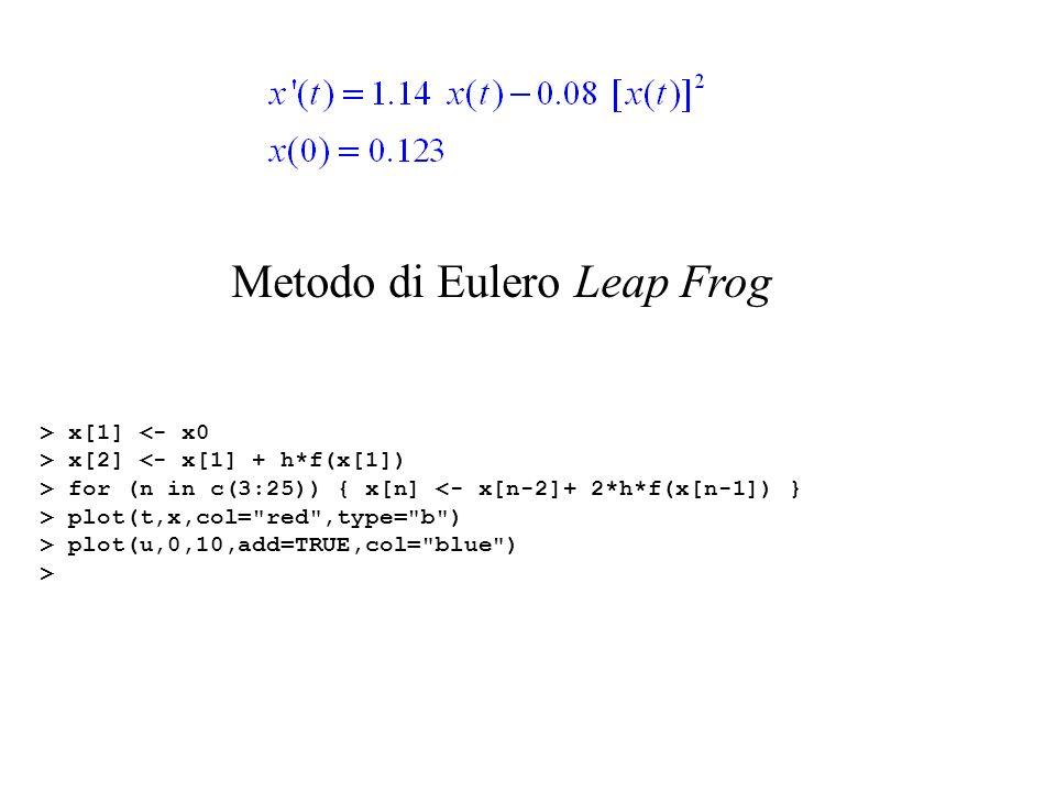 Metodo Leap Frog, o della cavallina (derivata = differenza centrale) (valore iniziale assegnato) (secondo valore calcolato con il metodo di Eulero forward) essendo e dove