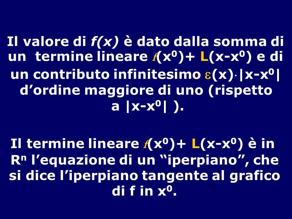 Il valore di f(x) è dato dalla somma di un termine lineare f (x 0 )+ L(x-x 0 ) e di un contributo infinitesimo (x)|x-x 0 | dordine maggiore di uno (rispetto a |x-x 0 | ).