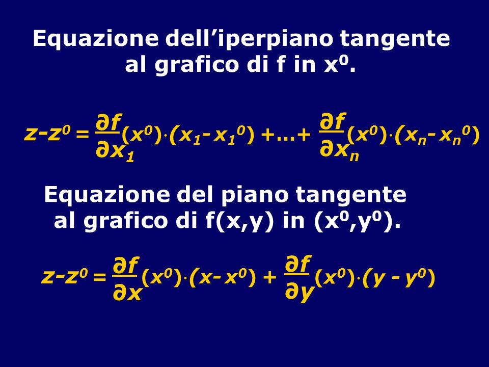 z-z 0 = ( (x 0 )( x 1 - x 1 0 ) +…+ f x n f x 1 ( (x 0 )( x n - x n 0 ) Equazione delliperpiano tangente al grafico di f in x 0.