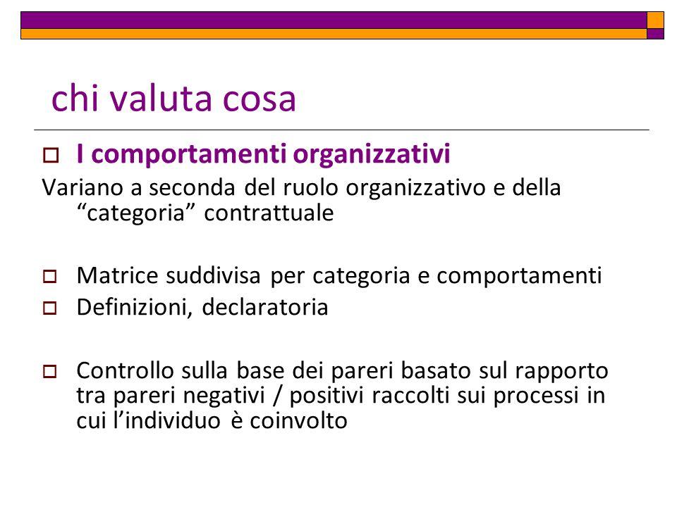 chi valuta cosa I comportamenti organizzativi Variano a seconda del ruolo organizzativo e della categoria contrattuale Matrice suddivisa per categoria e comportamenti Definizioni, declaratoria Controllo sulla base dei pareri basato sul rapporto tra pareri negativi / positivi raccolti sui processi in cui lindividuo è coinvolto