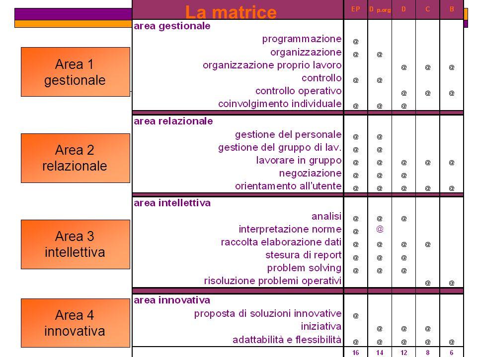 La matrice Area 1 gestionale Area 2 relazionale Area 3 intellettiva Area 4 innovativa @