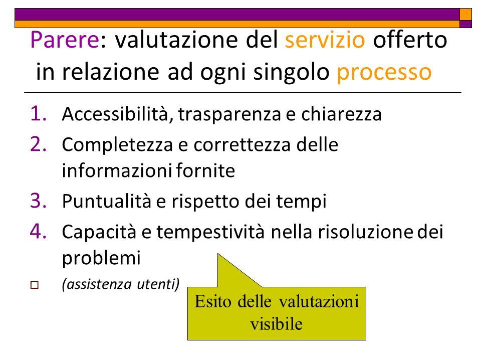 Parere: valutazione del servizio offerto in relazione ad ogni singolo processo 1.