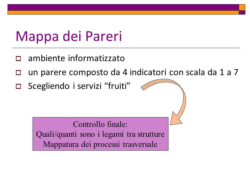 Mappa dei Pareri ambiente informatizzato un parere composto da 4 indicatori con scala da 1 a 7 Scegliendo i servizi fruiti Controllo finale: Quali/quanti sono i legami tra strutture Mappatura dei processi trasversale