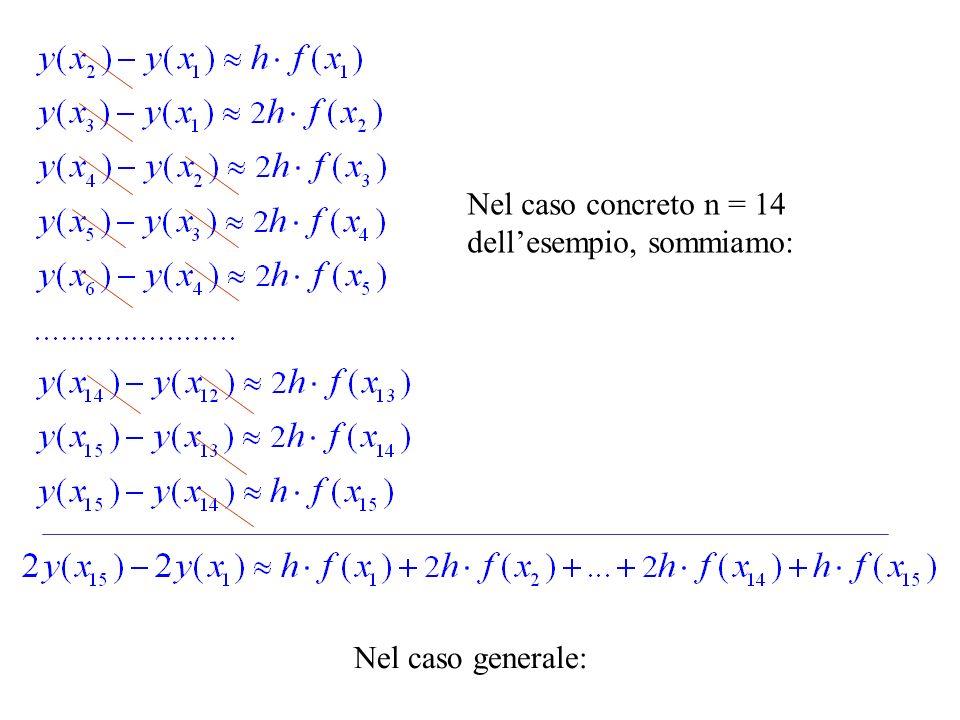 La funzione è data.La incognita è calcolata usando la regola dei trapezi.