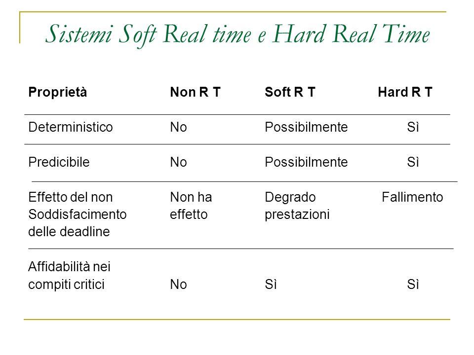 Sistemi Soft Real time e Hard Real Time Proprietà Non R TSoft R T Hard R T Deterministico No Possibilmente Sì Predicibile No Possibilmente Sì Effetto del non Non ha Degrado Fallimento Soddisfacimento effetto prestazioni delle deadline Affidabilità nei compiti critici No Sì Sì