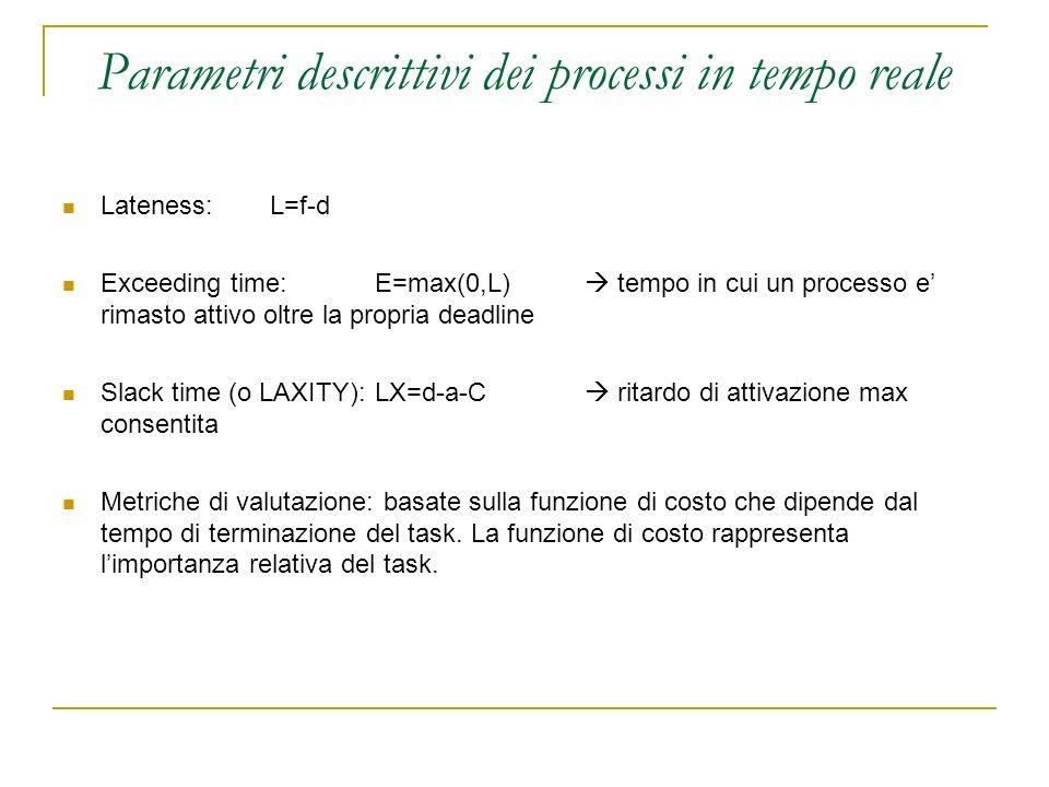 Parametri descrittivi dei processi in tempo reale Lateness: L=f-d Exceeding time:E=max(0,L) tempo in cui un processo e rimasto attivo oltre la propria deadline Slack time (o LAXITY):LX=d-a-C ritardo di attivazione max consentita Metriche di valutazione: basate sulla funzione di costo che dipende dal tempo di terminazione del task.