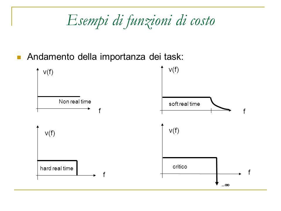 Esempi di funzioni di costo Andamento della importanza dei task: f f f f v(f) Non real time hard real time soft real time critico