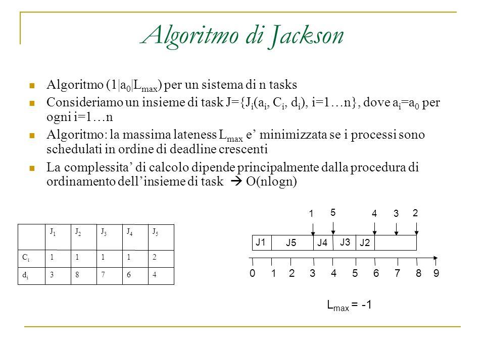 Algoritmo di Jackson Algoritmo (1|a 0 |L max ) per un sistema di n tasks Consideriamo un insieme di task J={J i (a i, C i, d i ), i=1…n}, dove a i =a 0 per ogni i=1…n Algoritmo: la massima lateness L max e minimizzata se i processi sono schedulati in ordine di deadline crescenti La complessita di calcolo dipende principalmente dalla procedura di ordinamento dellinsieme di task O(nlogn) 46783didi 21111CiCi J5J5 J4J4 J3J3 J2J2 J1J1 0 1 2 3 4 5 6 7 8 9 J1 J5J4 J3 J2 1 5 43 2 L max = -1