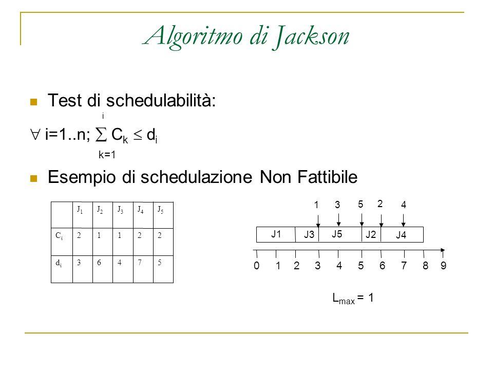 Algoritmo di Jackson Test di schedulabilità: i i=1..n; C k d i k=1 Esempio di schedulazione Non Fattibile 57463didi 22112CiCi J5J5 J4J4 J3J3 J2J2 J1J1 0 1 2 3 4 5 6 7 8 9 J1 J3 J4 J5 J2 1 5 43 2 L max = 1