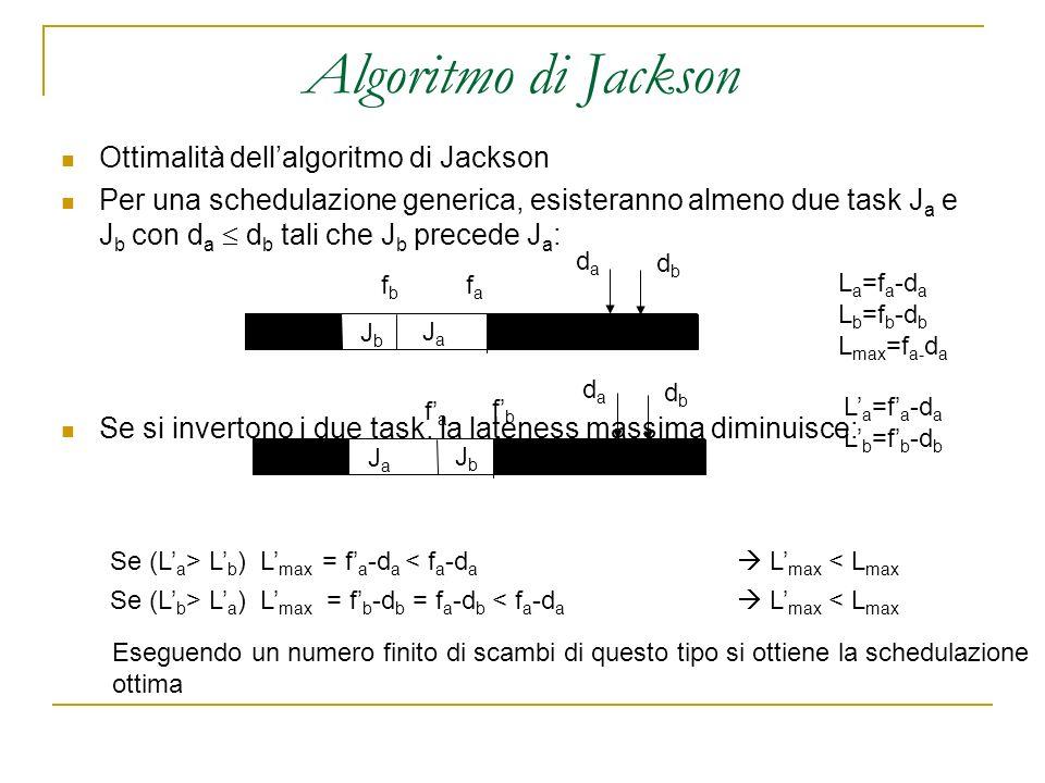 Algoritmo di Jackson Ottimalità dellalgoritmo di Jackson Per una schedulazione generica, esisteranno almeno due task J a e J b con d a d b tali che J b precede J a : Se si invertono i due task, la lateness massima diminuisce: dbdb dada JaJa JbJb L a =f a -d a L b =f b -d b L max =f a- d a fbfb fafa JbJb JaJa L a =f a -d a L b =f b -d b fbfb fafa dbdb dada Se (L a > L b ) L max = f a -d a < f a -d a L max < L max Se (L b > L a ) L max = f b -d b = f a -d b < f a -d a L max < L max Eseguendo un numero finito di scambi di questo tipo si ottiene la schedulazione ottima