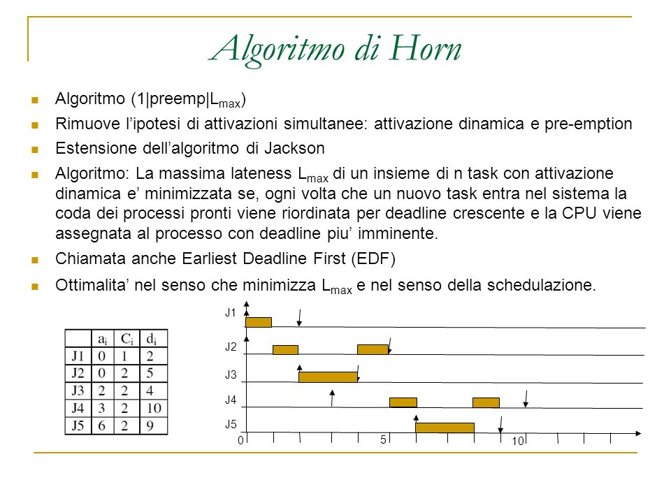 Algoritmo di Horn Algoritmo (1|preemp|L max ) Rimuove lipotesi di attivazioni simultanee: attivazione dinamica e pre-emption Estensione dellalgoritmo di Jackson Algoritmo: La massima lateness L max di un insieme di n task con attivazione dinamica e minimizzata se, ogni volta che un nuovo task entra nel sistema la coda dei processi pronti viene riordinata per deadline crescente e la CPU viene assegnata al processo con deadline piu imminente.