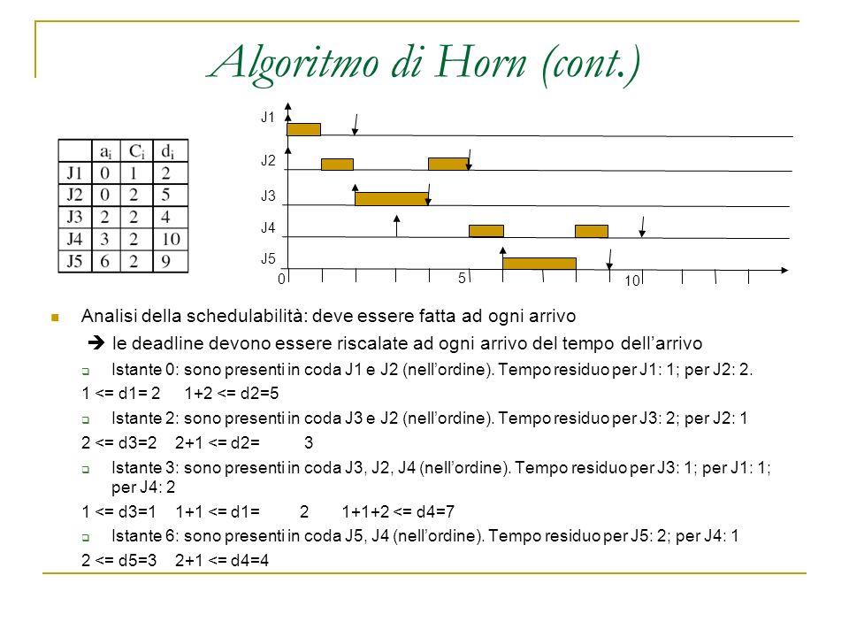 Algoritmo di Horn (cont.) Analisi della schedulabilità: deve essere fatta ad ogni arrivo le deadline devono essere riscalate ad ogni arrivo del tempo dellarrivo Istante 0: sono presenti in coda J1 e J2 (nellordine).