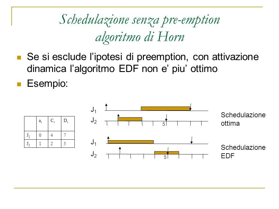 Schedulazione senza pre-emption algoritmo di Horn Se si esclude lipotesi di preemption, con attivazione dinamica lalgoritmo EDF non e piu ottimo Esempio: 521J2J2 740J1J1 DiDi CiCi aiai 5 10 5 J1J1 J2J2 J1J1 J2J2 Schedulazione ottima Schedulazione EDF