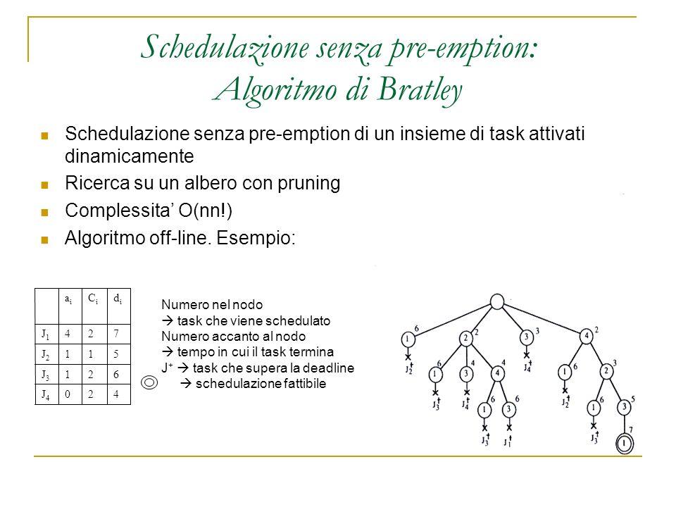 Schedulazione senza pre-emption: Algoritmo di Bratley Schedulazione senza pre-emption di un insieme di task attivati dinamicamente Ricerca su un albero con pruning Complessita O(nn!) Algoritmo off-line.