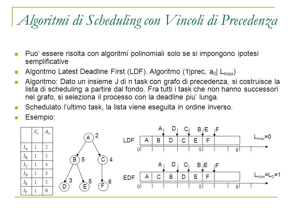 Algoritmi di Scheduling con Vincoli di Precedenza Puo essere risolta con algoritmi polinomiali solo se si impongono ipotesi semplificative Algoritmo Latest Deadline First (LDF).