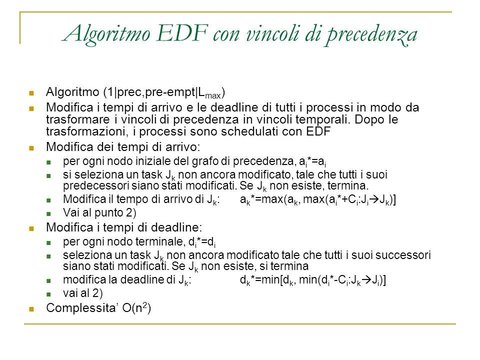 Algoritmo EDF con vincoli di precedenza Algoritmo (1|prec,pre-empt|L max ) Modifica i tempi di arrivo e le deadline di tutti i processi in modo da trasformare i vincoli di precedenza in vincoli temporali.