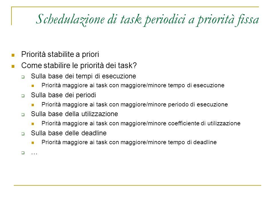 Schedulazione di task periodici a priorità fissa Priorità stabilite a priori Come stabilire le priorità dei task.
