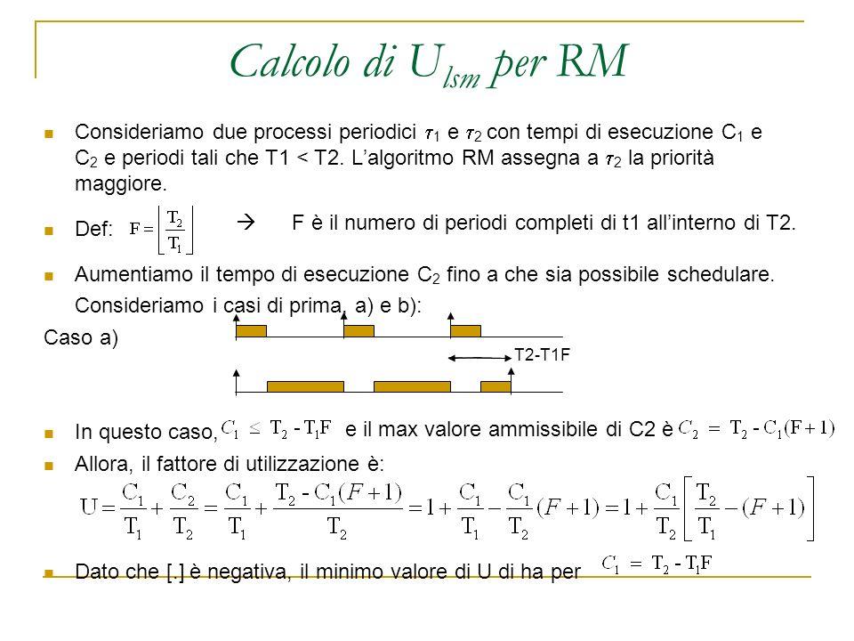 Calcolo di U lsm per RM Consideriamo due processi periodici 1 e 2 con tempi di esecuzione C 1 e C 2 e periodi tali che T1 < T2.