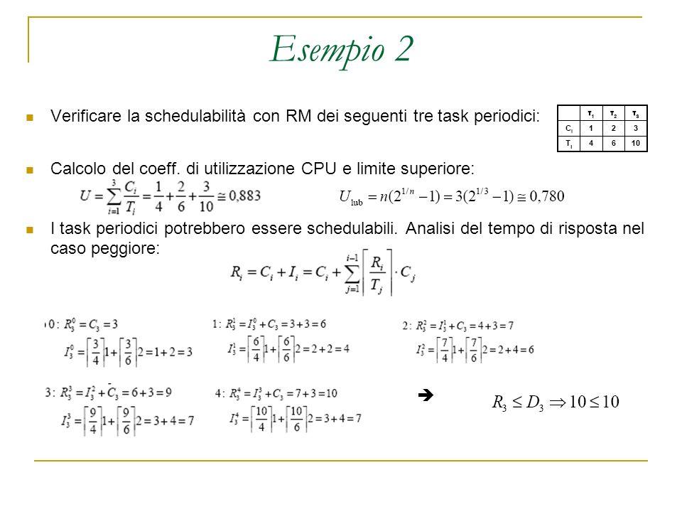 Esempio 2 Verificare la schedulabilità con RM dei seguenti tre task periodici: Calcolo del coeff.
