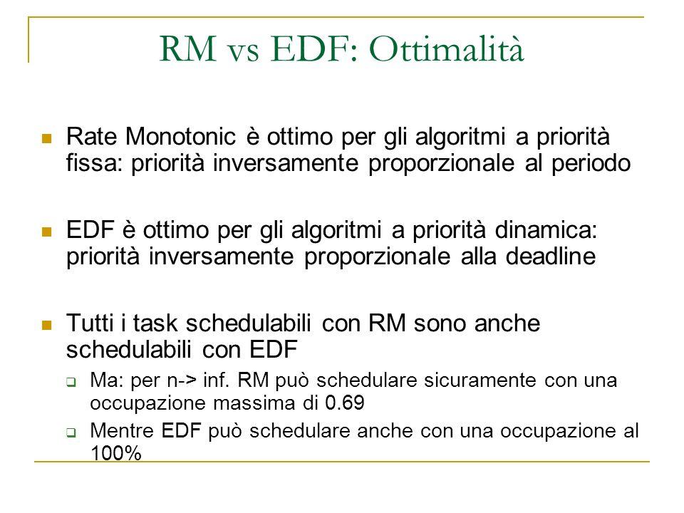 RM vs EDF: Ottimalità Rate Monotonic è ottimo per gli algoritmi a priorità fissa: priorità inversamente proporzionale al periodo EDF è ottimo per gli algoritmi a priorità dinamica: priorità inversamente proporzionale alla deadline Tutti i task schedulabili con RM sono anche schedulabili con EDF Ma: per n-> inf.
