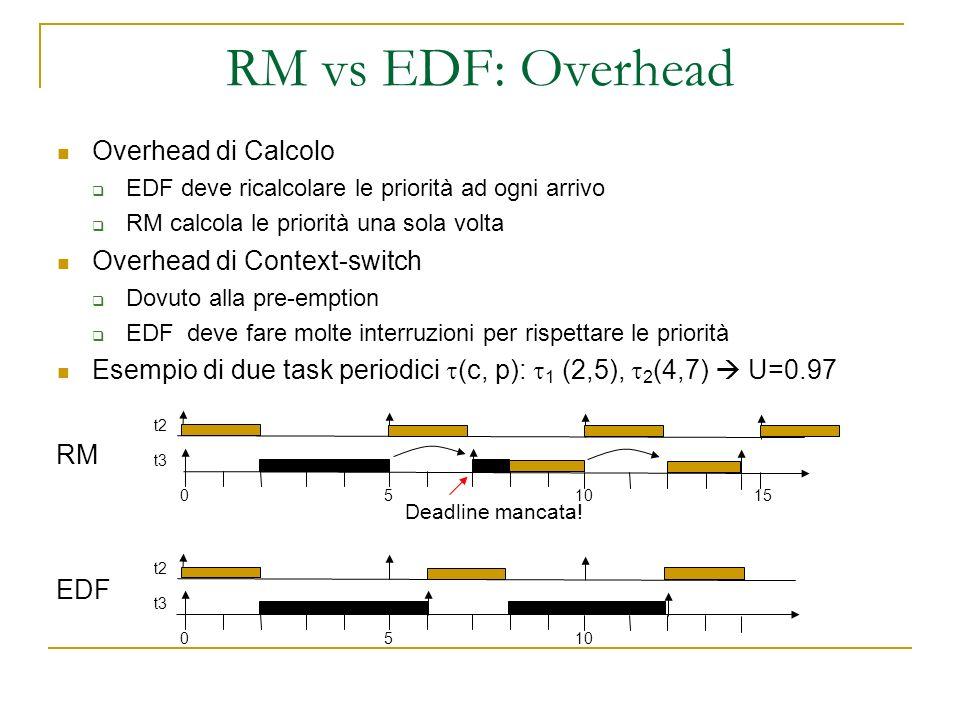 RM vs EDF: Overhead Overhead di Calcolo EDF deve ricalcolare le priorità ad ogni arrivo RM calcola le priorità una sola volta Overhead di Context-switch Dovuto alla pre-emption EDF deve fare molte interruzioni per rispettare le priorità Esempio di due task periodici (c, p): 1 (2,5), 2 (4,7) U=0.97 t2 t3 5010 t2 t3 5010 RM EDF 15 Deadline mancata!