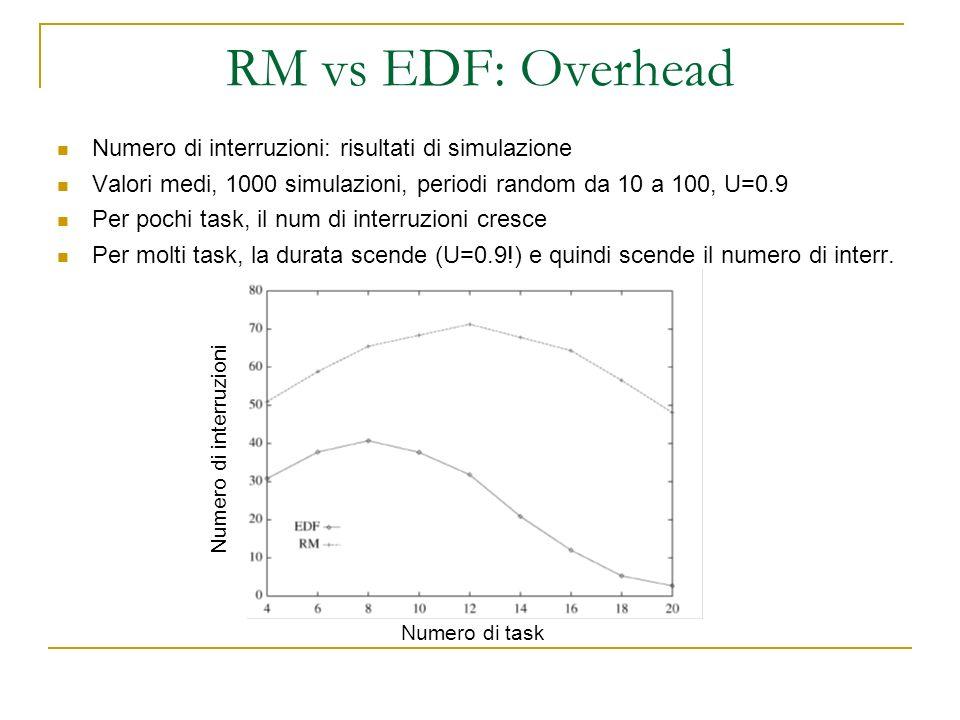 RM vs EDF: Overhead Numero di interruzioni: risultati di simulazione Valori medi, 1000 simulazioni, periodi random da 10 a 100, U=0.9 Per pochi task, il num di interruzioni cresce Per molti task, la durata scende (U=0.9!) e quindi scende il numero di interr.