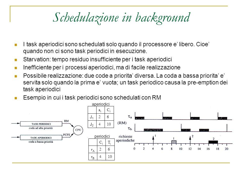 Schedulazione in background 104 J2J2 62 J1J1 CiCi aiai aperiodici I task aperiodici sono schedulati solo quando il processore e libero.