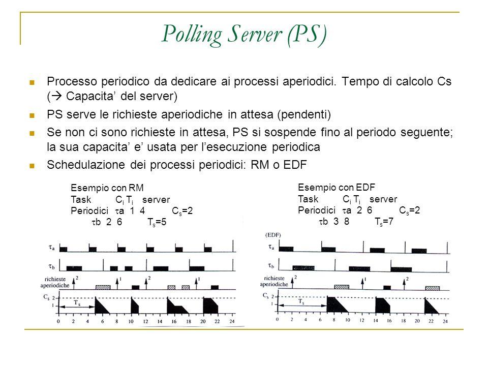 Polling Server (PS) Processo periodico da dedicare ai processi aperiodici.
