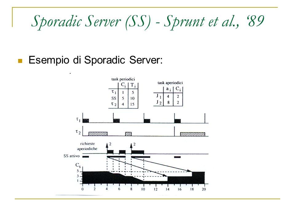 Sporadic Server (SS) - Sprunt et al., 89 Esempio di Sporadic Server: