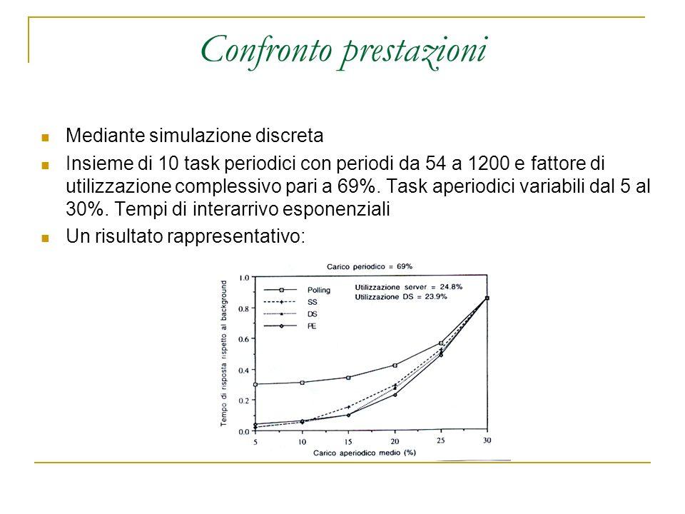 Confronto prestazioni Mediante simulazione discreta Insieme di 10 task periodici con periodi da 54 a 1200 e fattore di utilizzazione complessivo pari a 69%.