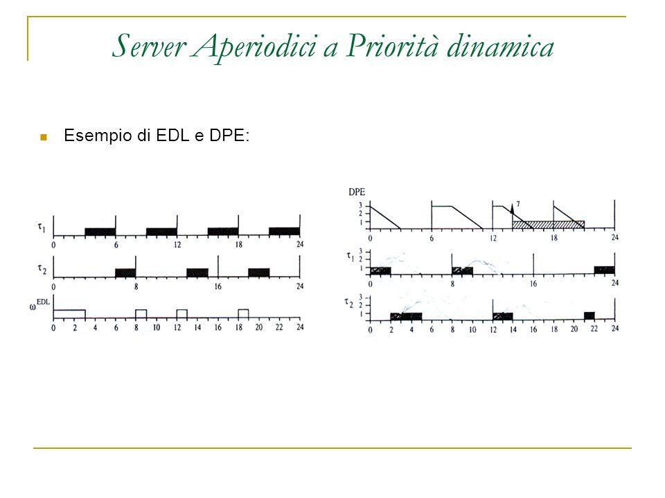 Server Aperiodici a Priorità dinamica Esempio di EDL e DPE: