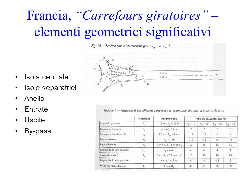 Francia, Carrefours giratoires – elementi geometrici significativi Isola centrale Isole separatrici Anello Entrate Uscite By-pass