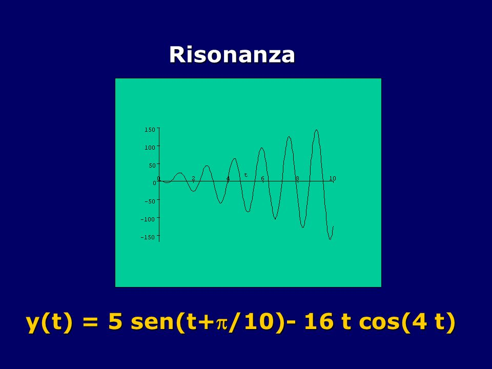 Risonanza y(t) = 5 sen(t+/10)- 16 t cos(4 t)