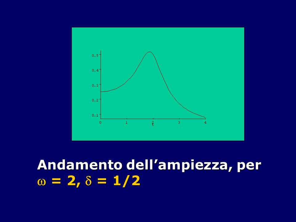 Andamento dellampiezza, per = 2, = 1/2 = 2, = 1/2