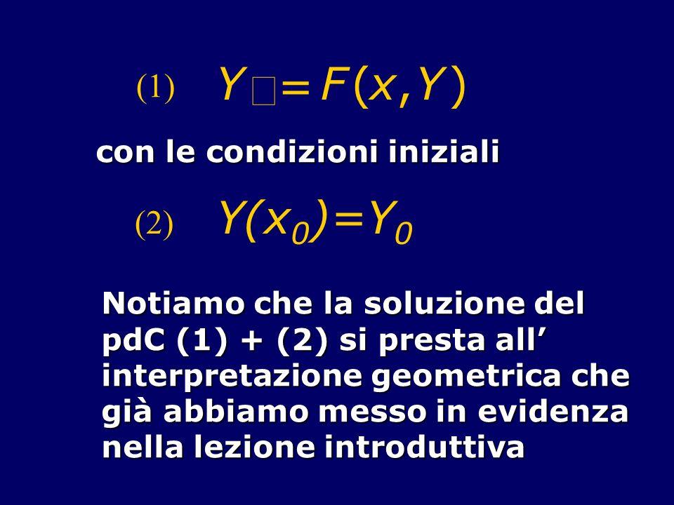 Y = F(x,Y) (1) con le condizioni iniziali (2) Y(x 0 )=Y 0 Notiamo che la soluzione del pdC (1) + (2) si presta all interpretazione geometrica che già